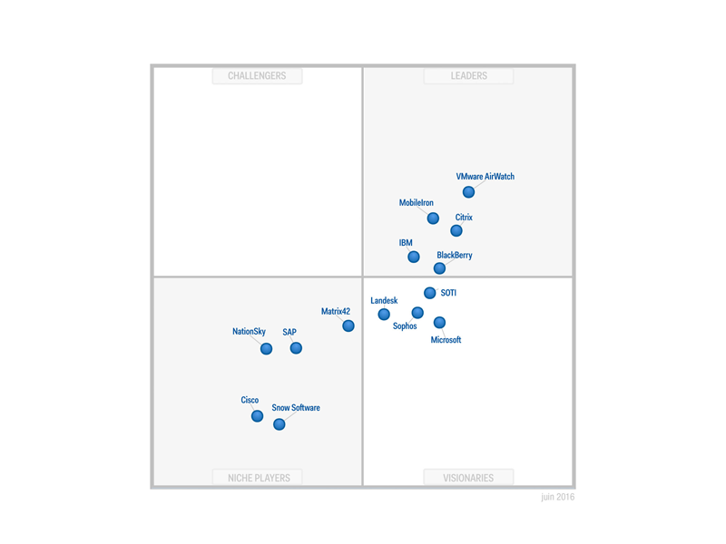 Gartner AirWatch